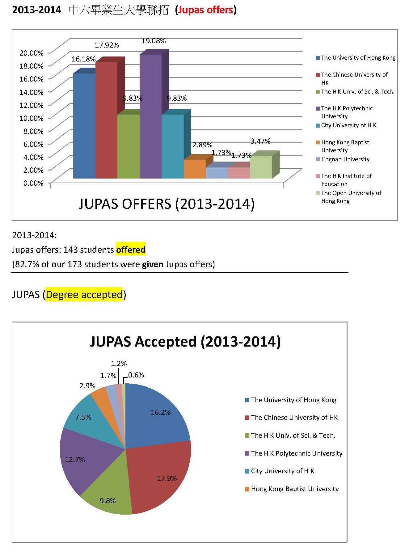 1_2013-2014 F6 graduates destinations_Page_1(6)