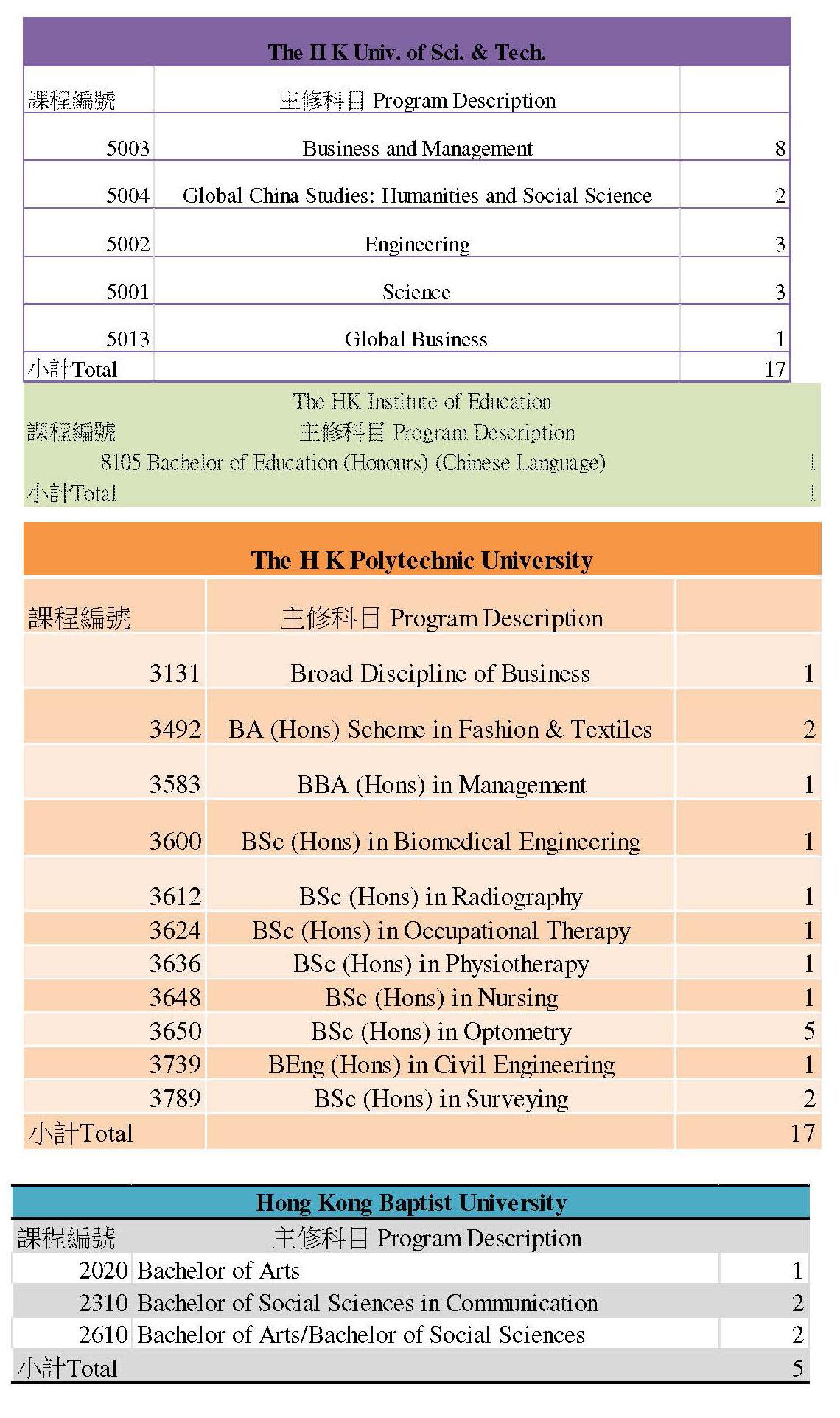 3_2013-2014 F6 graduates destinations_Page_3(4)