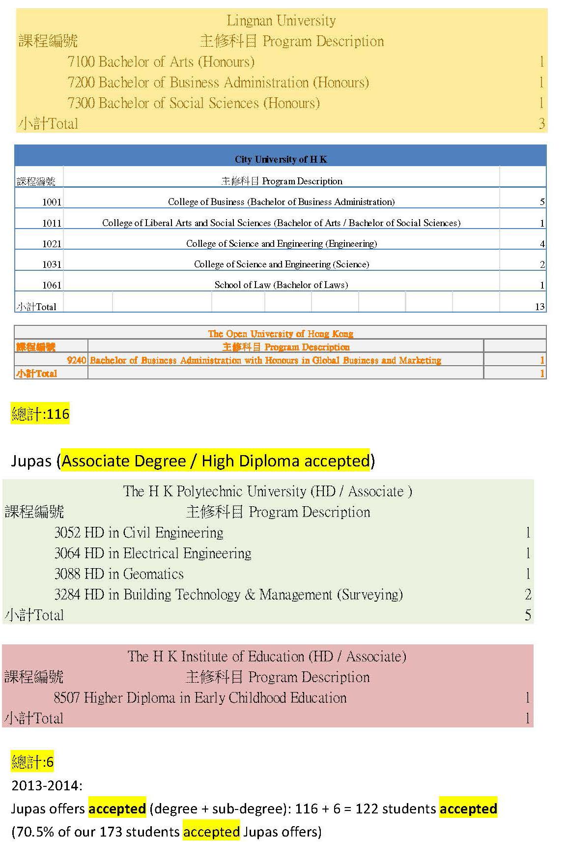 4_2013-2014 F6 graduates destinations_Page_4(3)