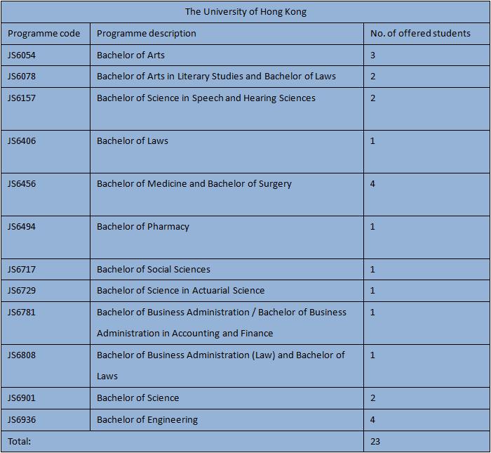 2015-11-03 19_01_13-2014-2015 F6 Graduates Destinations (1).docx (預覽) - Microsoft Word