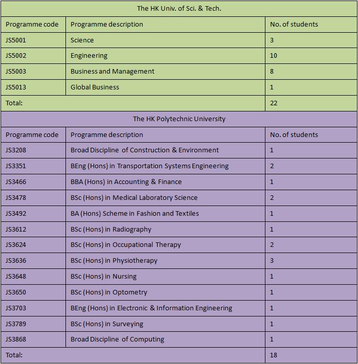 2015-11-03 19_01_58-2014-2015 F6 Graduates Destinations (1).docx (預覽) - Microsoft Word