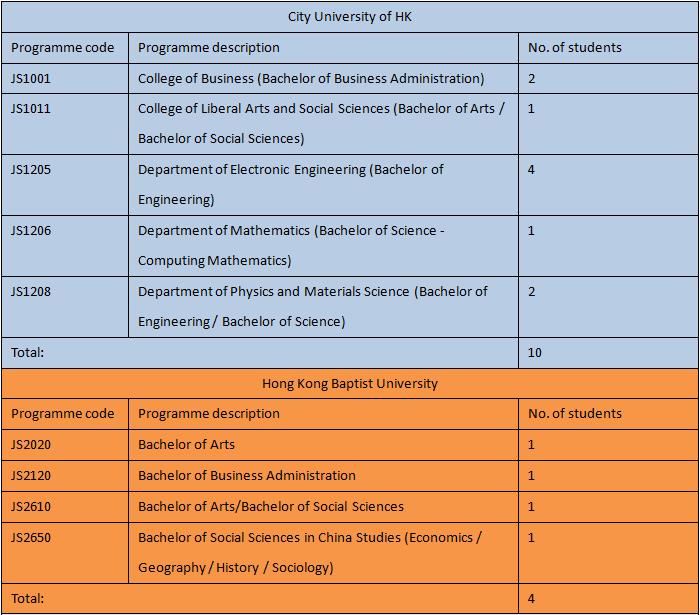 2015-11-03 19_02_41-2014-2015 F6 Graduates Destinations (1).docx (預覽) - Microsoft Word