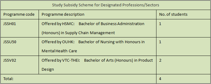 2015-11-03 19_03_31-2014-2015 F6 Graduates Destinations (1).docx (預覽) - Microsoft Word