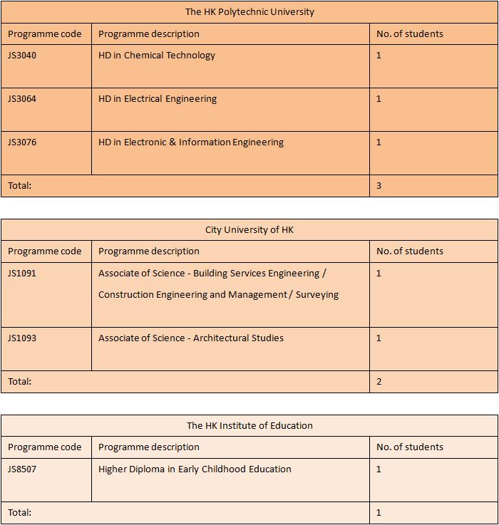 2015-11-03 19_04_03-2014-2015 F6 Graduates Destinations (1).docx (預覽) - Microsoft Word