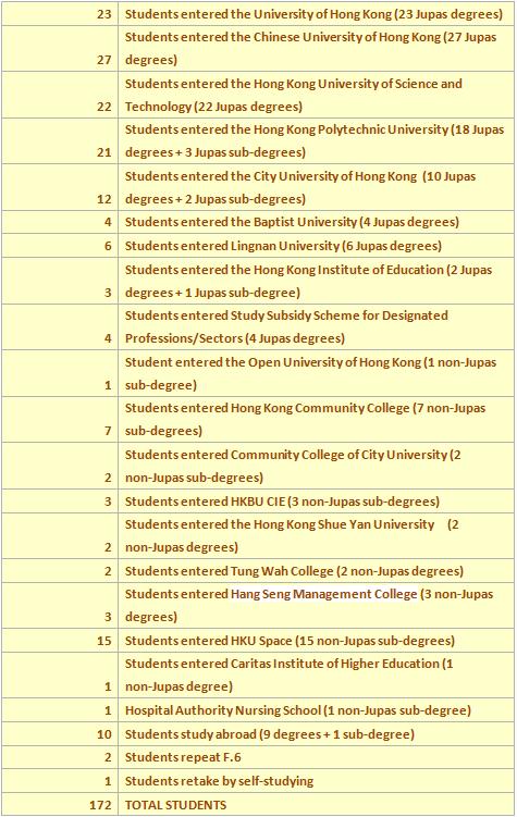 2015-11-03 19_14_27-2014-2015 F6 Graduates Destinations (1).docx (預覽) - Microsoft Word