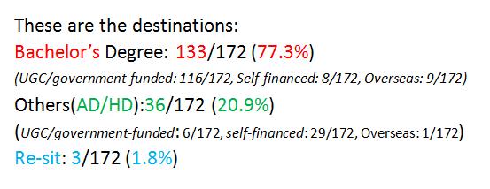 2015-11-03 19_18_09-2014-2015 F6 Graduates Destinations (1).docx (預覽) - Microsoft Word