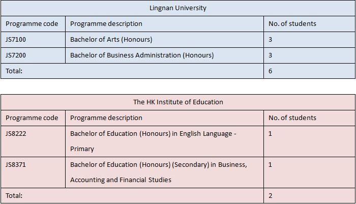 2015-11-03 19_23_21-2014-2015 F6 Graduates Destinations (1).docx (預覽) - Microsoft Word