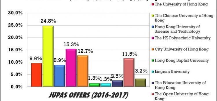 2016-2017 F6 Graduates Destinations